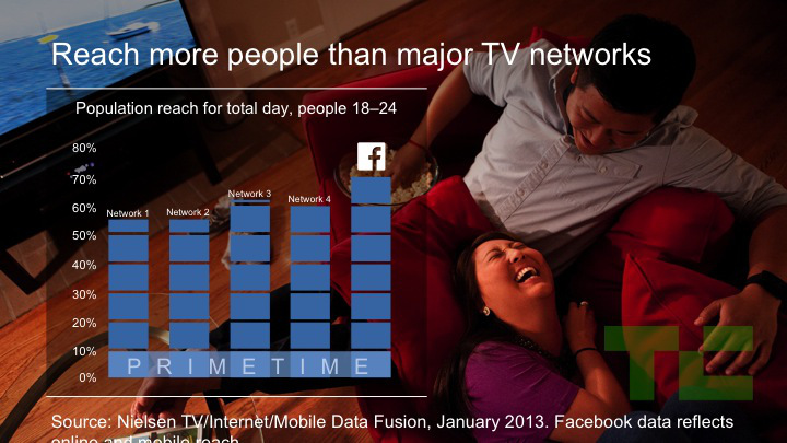 facebook-vs-tv-ads